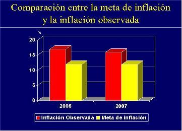 ¿Cumplirá el gobierno la meta de inflación? / José Guerra
