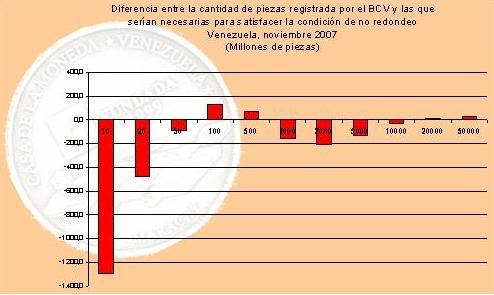 ¿Casa de la Moneda sustituirá mil 800 millones de billetes? / Ronald Balza Guanipa